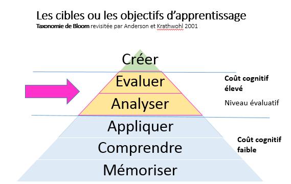 Cibles Objectifs apprentissage