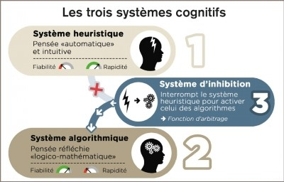 Systemes cognitifs